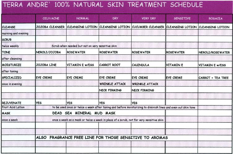 Terra Andre' 100% Natural Skin Care Treatment Chart